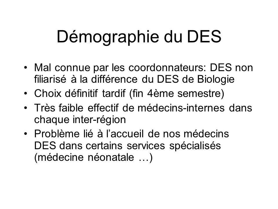 Démographie du DES Mal connue par les coordonnateurs: DES non filiarisé à la différence du DES de Biologie Choix définitif tardif (fin 4ème semestre)