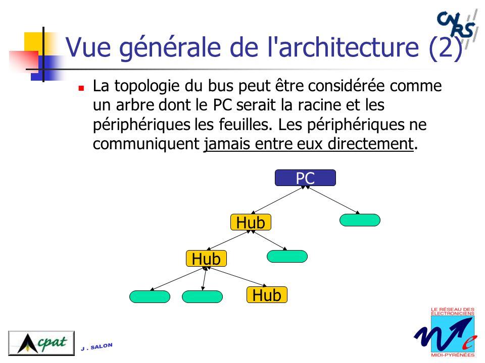 Vue générale de l'architecture (2) La topologie du bus peut être considérée comme un arbre dont le PC serait la racine et les périphériques les feuill