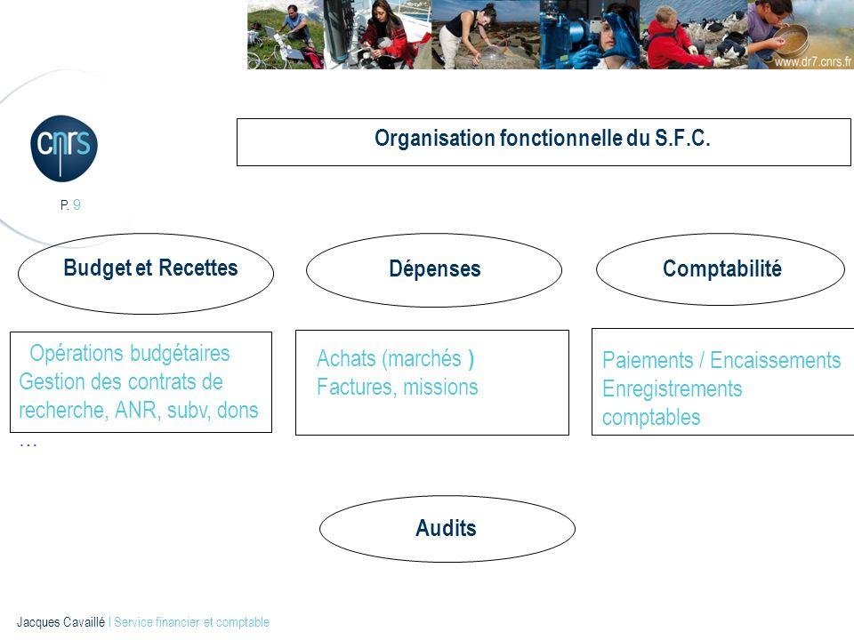 P. 9 Jacques Cavaillé l Service financier et comptable Organisation fonctionnelle du S.F.C. Budget et Recettes DépensesComptabilité Opérations budgéta