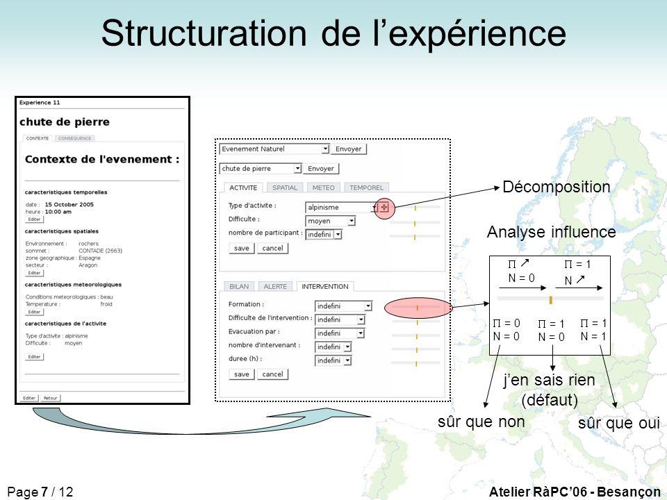 Page 7 / 12Atelier RàPC06 - Besançon Décomposition = 0 N = 0 = 1 N = 0 = 1 N = 1 N = 0 = 1 N sûr que oui sûr que non jen sais rien (défaut) Structuration de lexpérience Analyse influence