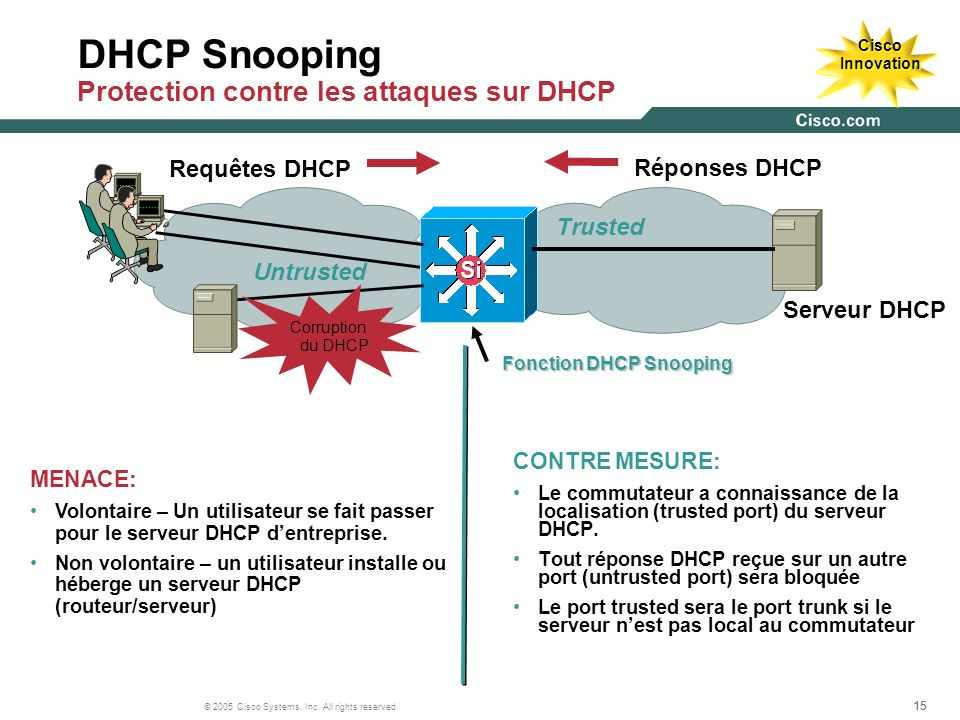 15 © 2005 Cisco Systems, Inc. All rights reserved. Serveur DHCP Réponses DHCP Requêtes DHCP Cisco Innovation Corruption du DHCP Fonction DHCP Snooping