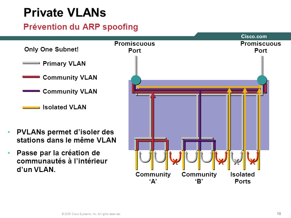18 © 2005 Cisco Systems, Inc. All rights reserved. Promiscuous Port Community A Community B Isolated Ports Primary VLAN Community VLAN Community VLAN