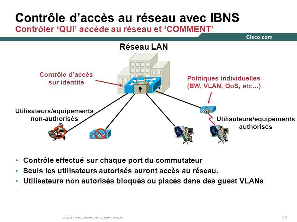 25 © 2005 Cisco Systems, Inc. All rights reserved. Contrôle daccès sur identité Contrôle daccès au réseau avec IBNS Contrôler QUI accède au réseau et