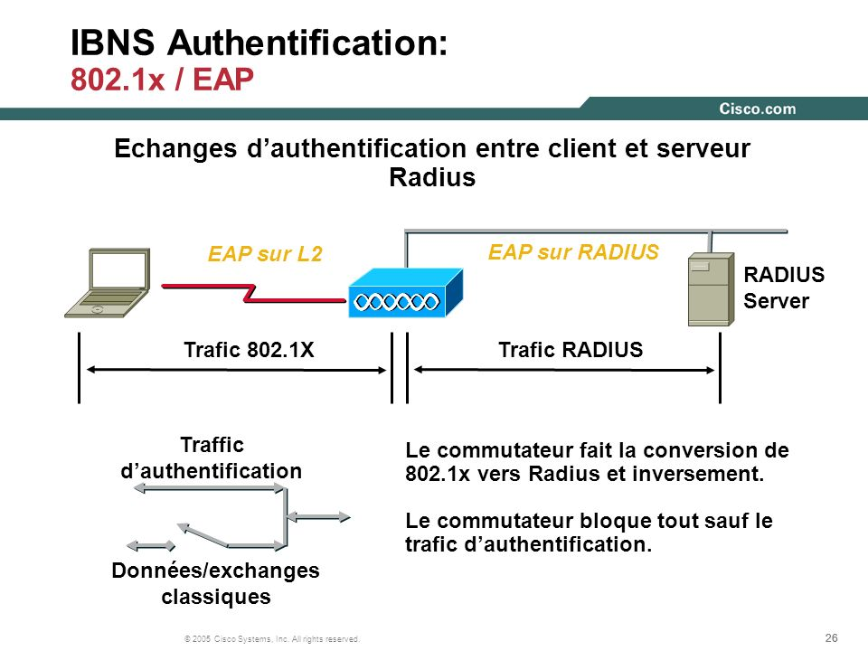 26 © 2005 Cisco Systems, Inc. All rights reserved. IBNS Authentification: 802.1x / EAP Données/exchanges classiques Traffic dauthentification Trafic 8