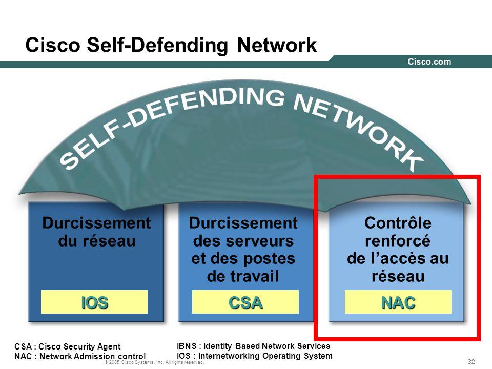 32 © 2005 Cisco Systems, Inc. All rights reserved. Cisco Self-Defending Network Durcissement du réseau Contrôle renforcé de laccès au réseau Durcissem