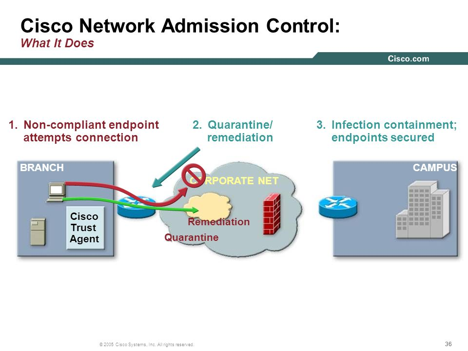 36 © 2005 Cisco Systems, Inc. All rights reserved. Cisco Network Admission Control: What It Does BRANCHCAMPUS 1.Non-compliant endpoint attempts connec