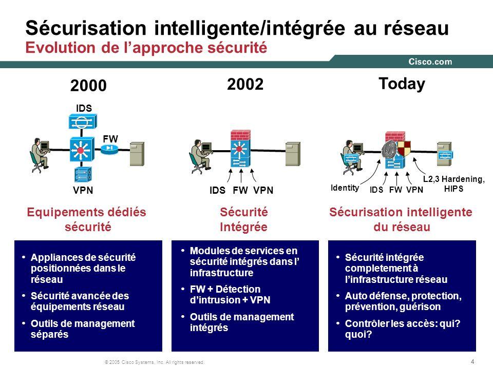 444 © 2005 Cisco Systems, Inc. All rights reserved. Sécurisation intelligente/intégrée au réseau Evolution de lapproche sécurité Equipements dédiés sé