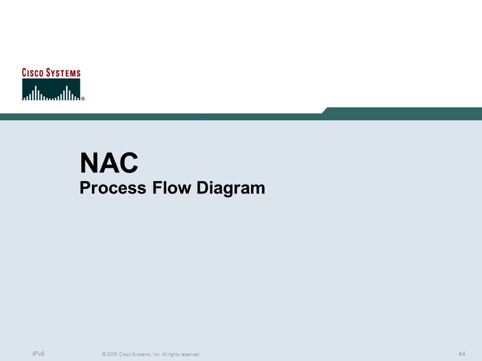 44 © 2005 Cisco Systems, Inc. All rights reserved. IPv6 NAC Process Flow Diagram
