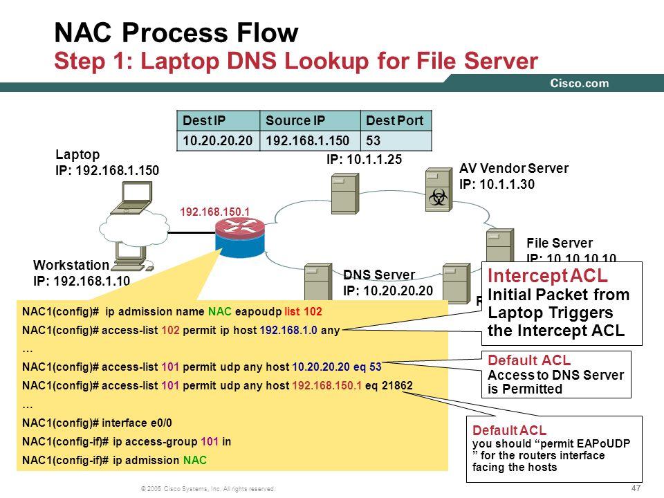 47 © 2005 Cisco Systems, Inc. All rights reserved. Workstation IP: 192.168.1.10 AAA Server IP: 10.1.1.25 AV Vendor Server IP: 10.1.1.30 File Server IP