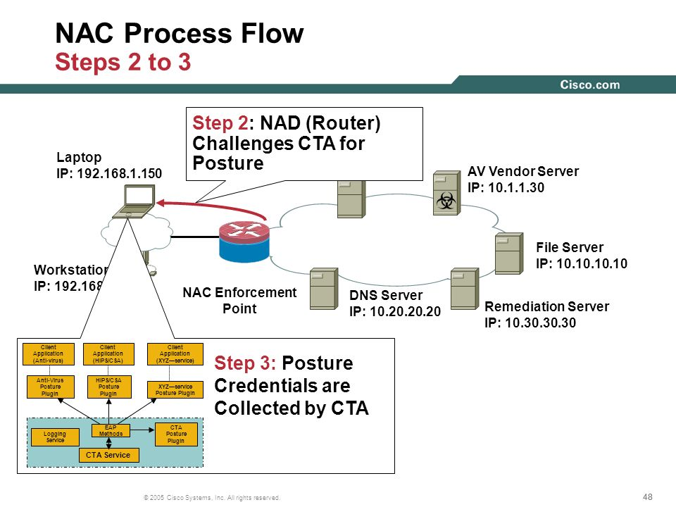 48 © 2005 Cisco Systems, Inc. All rights reserved. Workstation IP: 192.168.1.10 NAC Process Flow Steps 2 to 3 AAA Server IP: 10.1.1.25 AV Vendor Serve