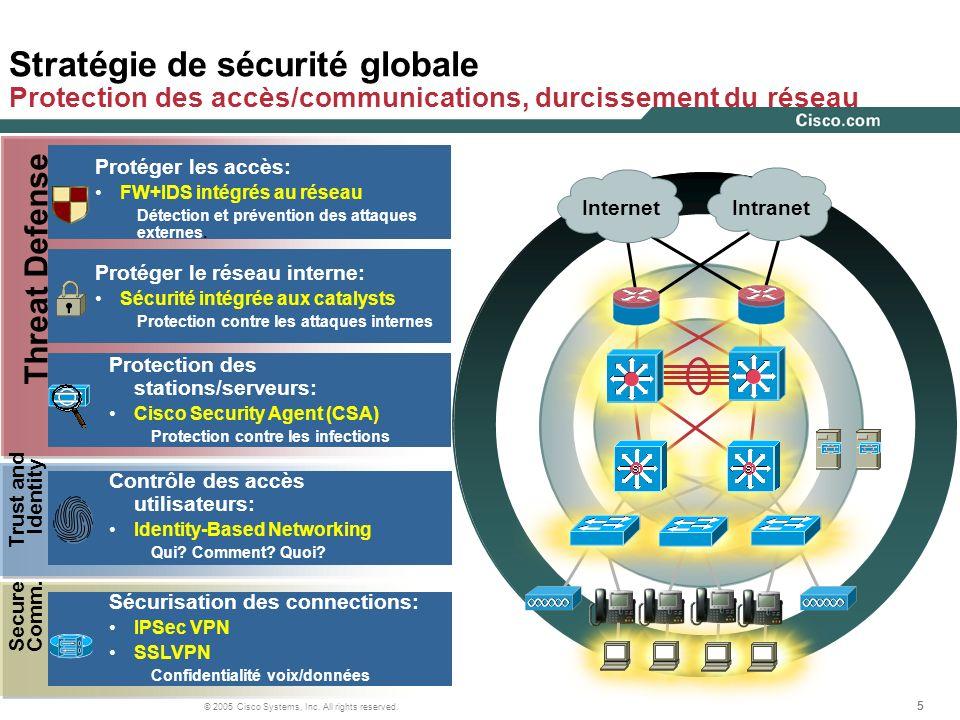 555 © 2005 Cisco Systems, Inc. All rights reserved. Stratégie de sécurité globale Protection des accès/communications, durcissement du réseau Intranet
