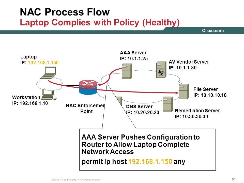 51 © 2005 Cisco Systems, Inc. All rights reserved. Workstation IP: 192.168.1.10 AAA Server IP: 10.1.1.25 AV Vendor Server IP: 10.1.1.30 File Server IP
