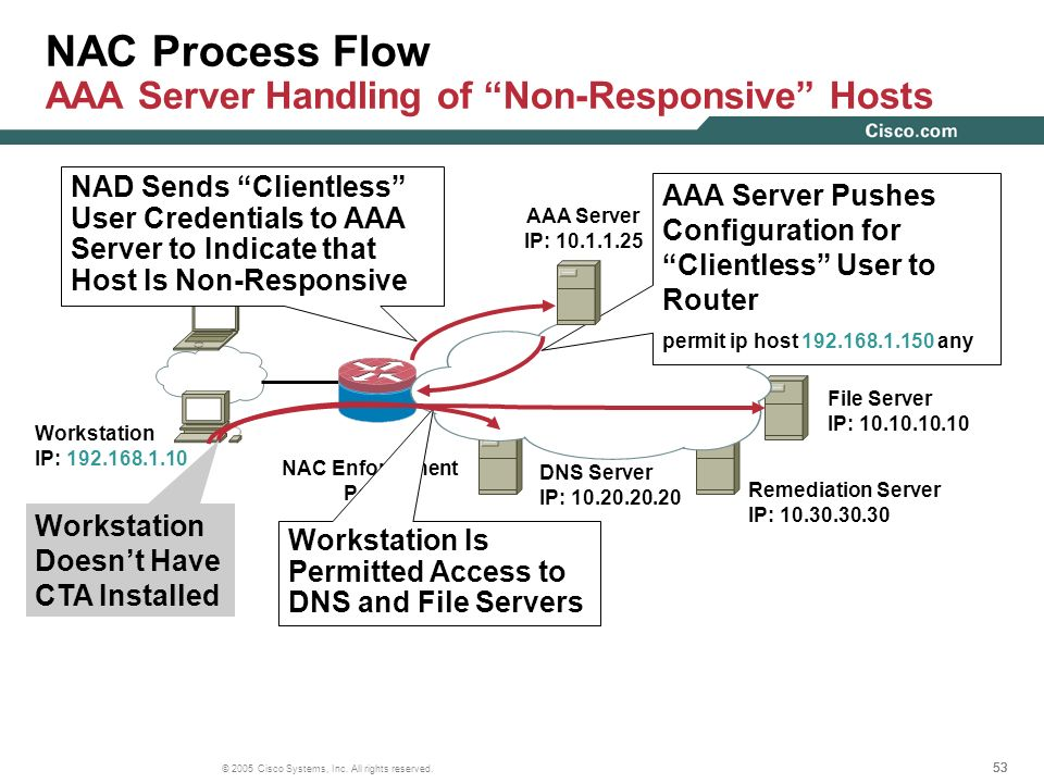 53 © 2005 Cisco Systems, Inc. All rights reserved. Workstation IP: 192.168.1.10 NAC Process Flow AAA Server Handling of Non-Responsive Hosts AAA Serve