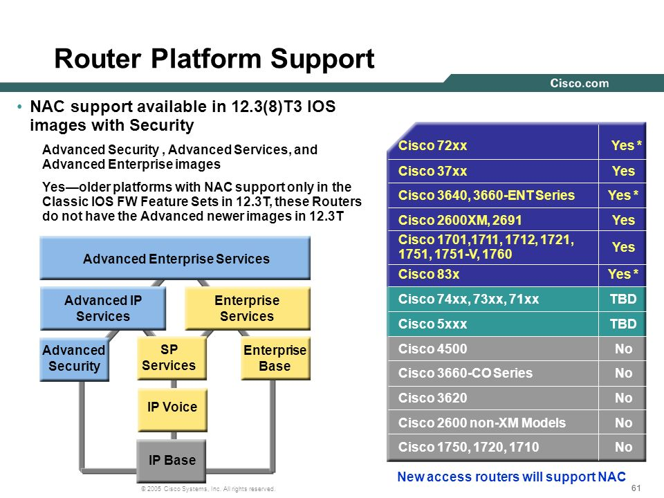 61 © 2005 Cisco Systems, Inc. All rights reserved. Router Platform Support NAC support available in 12.3(8)T3 IOS images with Security Advanced Securi