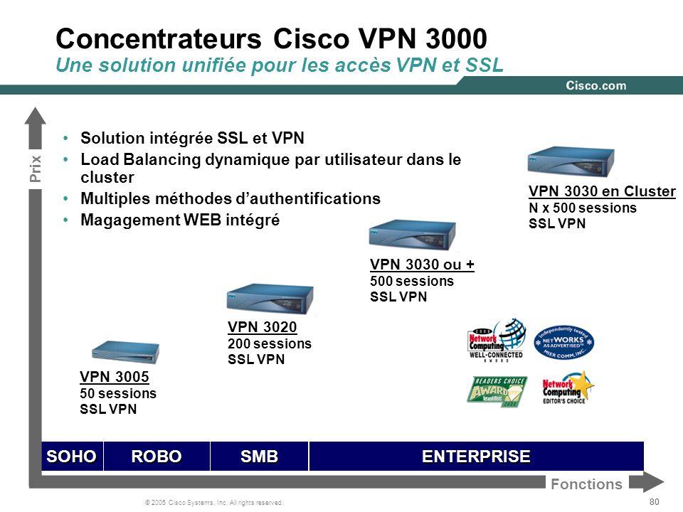 80 © 2005 Cisco Systems, Inc. All rights reserved. Concentrateurs Cisco VPN 3000 Une solution unifiée pour les accès VPN et SSL Solution intégrée SSL