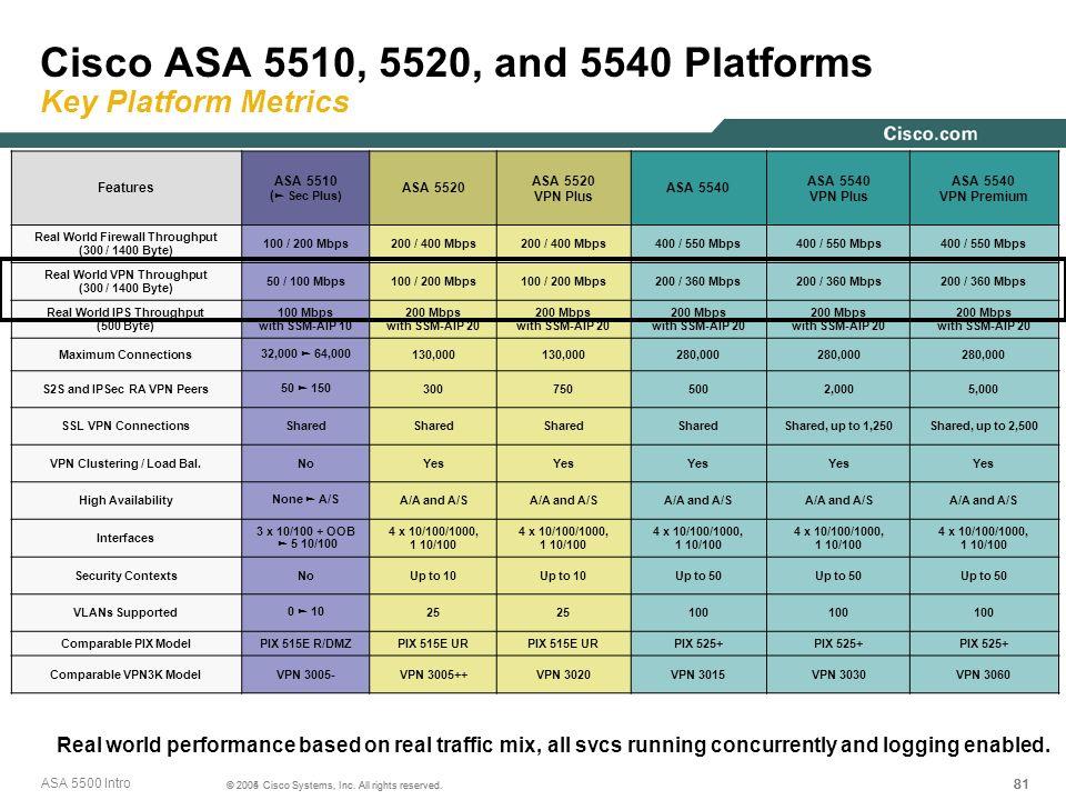 81 © 2005 Cisco Systems, Inc. All rights reserved. Cisco ASA 5510, 5520, and 5540 Platforms Key Platform Metrics Features ASA 5510 ( Sec Plus) ASA 552