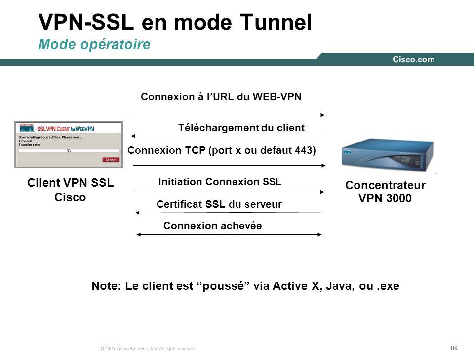 89 © 2005 Cisco Systems, Inc. All rights reserved. Connexion à lURL du WEB-VPN Téléchargement du client Connexion TCP (port x ou defaut 443) Initiatio