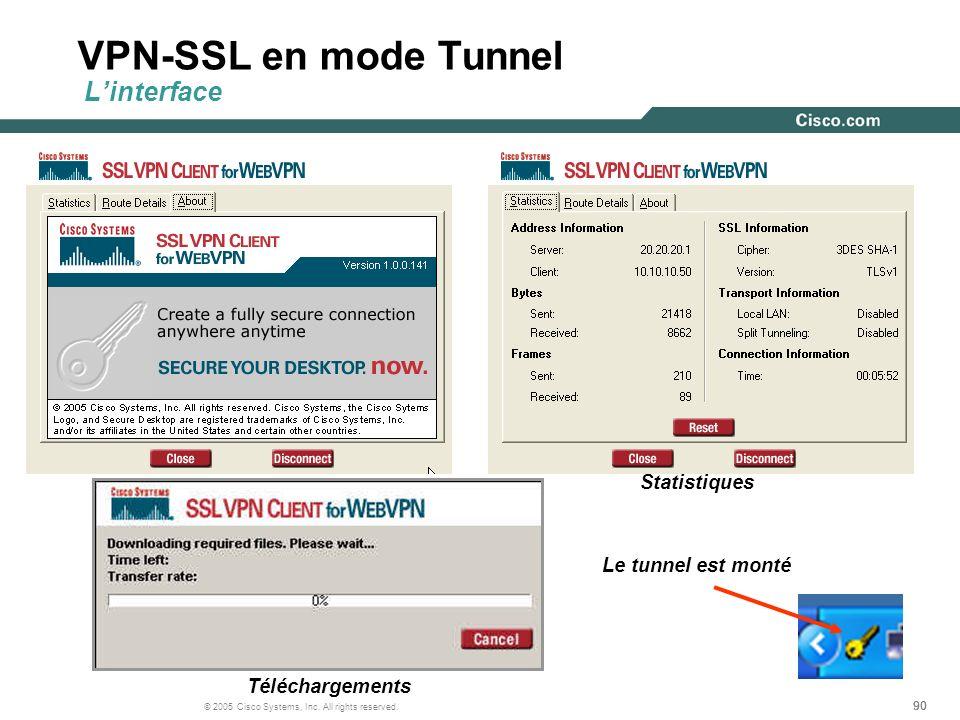 90 © 2005 Cisco Systems, Inc. All rights reserved. VPN-SSL en mode Tunnel Linterface Statistiques Téléchargements Le tunnel est monté