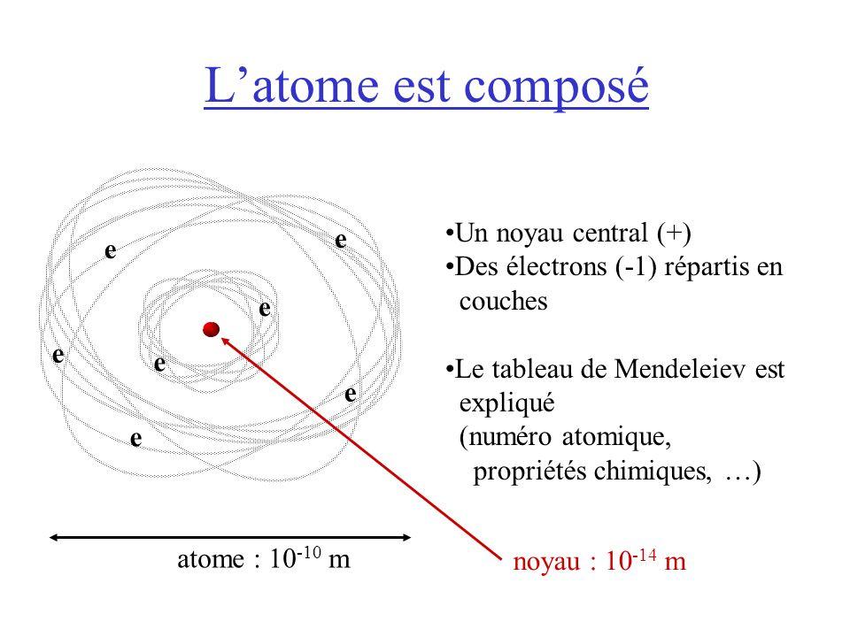 Latome est composé Un noyau central (+) Des électrons (-1) répartis en couches Le tableau de Mendeleiev est expliqué (numéro atomique, propriétés chimiques, …) e e e e e e e atome : 10 -10 m noyau : 10 -14 m
