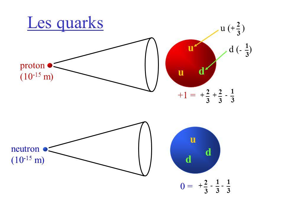 Les quarks 1 3 _ - 2 3 _ + 1 3 _ - +1 = 2 3 _ + 2 3 _ + 1 3 _ - proton (10 -15 m) neutron (10 -15 m) 0 = u ( + ) 2 3 _ d ( - ) 1 3 _ u u d u d d