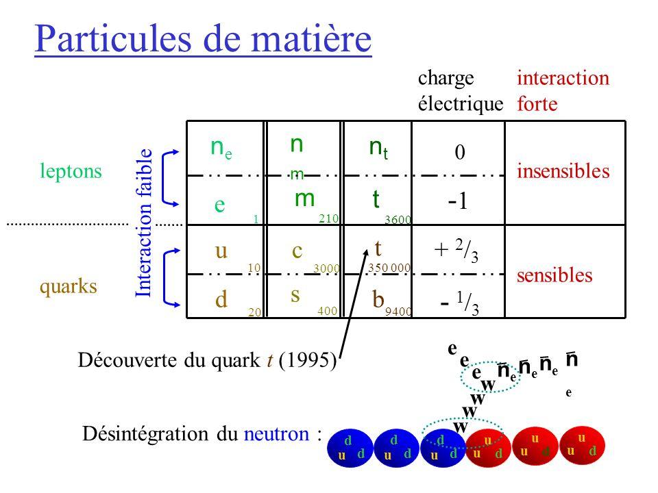 Particules de matière e Désintégration du neutron : Découverte du quark t (1995) u u d u u d u u d u d d u d d u d d w w w e nene w e nene nene nene charge électrique interaction forte nene nmnm e t d s t b cu 0 -1 + 2 / 3 - 1/3- 1/3 insensibles sensibles leptons quarks Interaction faible ntnt m 1 10 3600 210 3000 20 9400 350 000 400