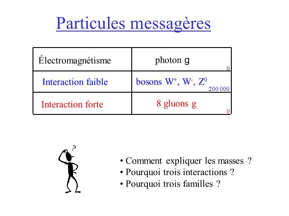 Particules messagères Comment expliquer les masses .