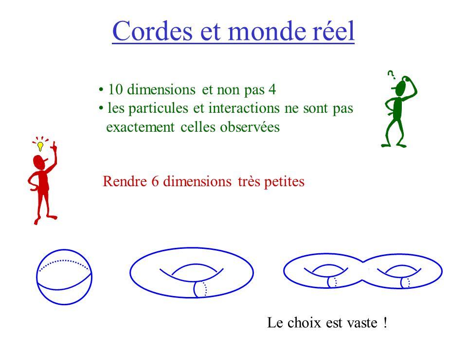 Cordes et monde réel 10 dimensions et non pas 4 les particules et interactions ne sont pas exactement celles observées Rendre 6 dimensions très petites Le choix est vaste !