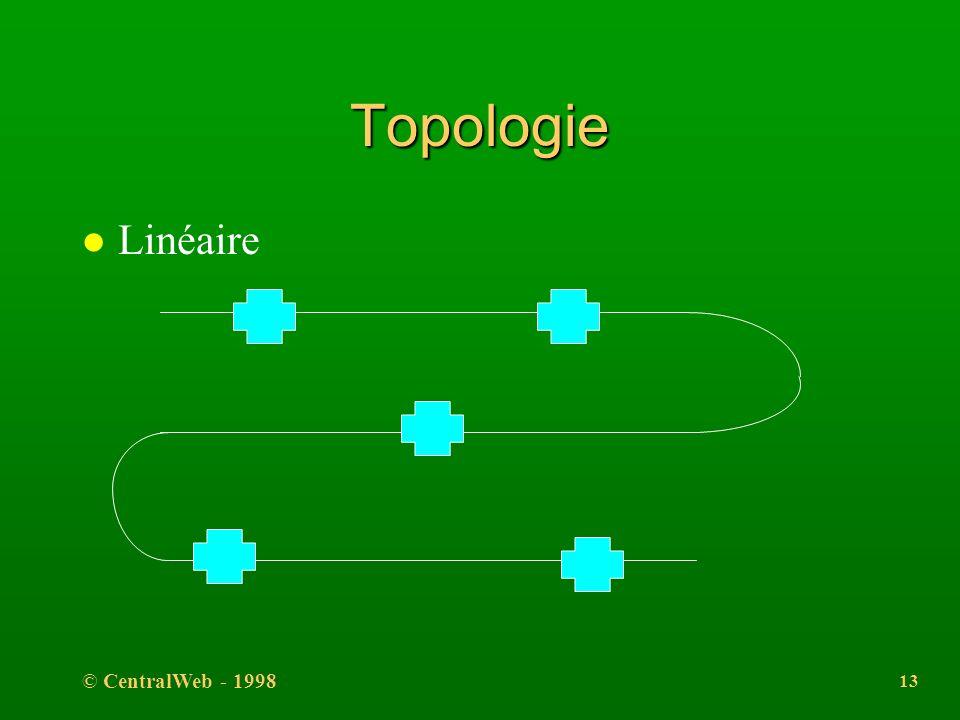 © CentralWeb - 1998 12 l Le réseau l égalitaire l probabiliste l performances variables l non sécurisé Principes (suite)