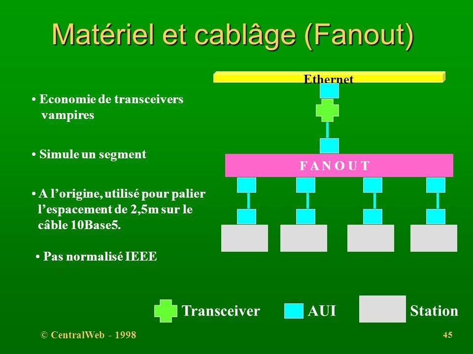 © CentralWeb - 1998 44 Matériel et cablâge (Transceivers) l 4. une paire pour les signaux de contrôle en entrées: l transceiver prêt à émettre, l tran