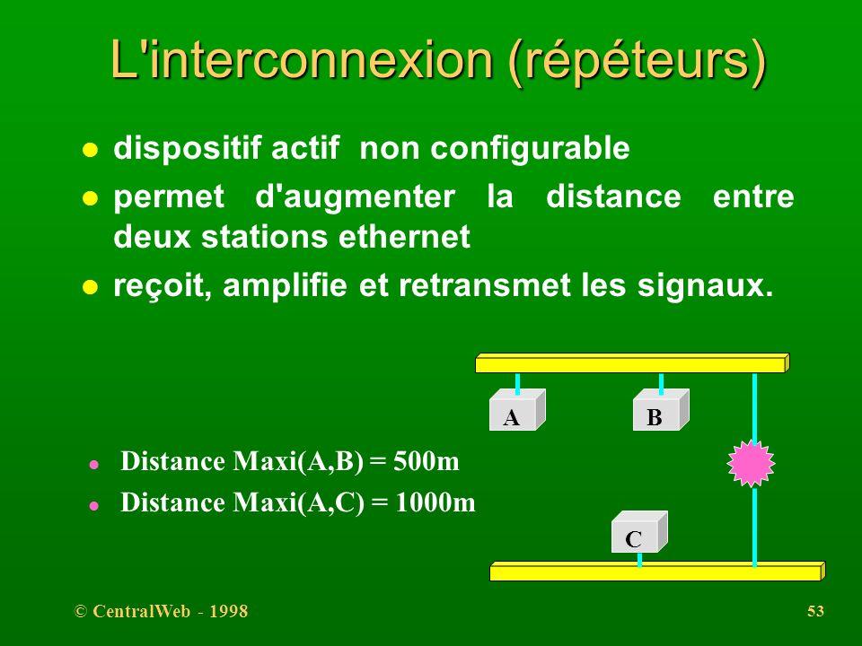 © CentralWeb - 1998 52 Matériel et cablâge ( Fibre optique ) l 10Base-FB (Fiber Backbone): segment de liaison entre hubs 10Base-FB; le segment <= 2000