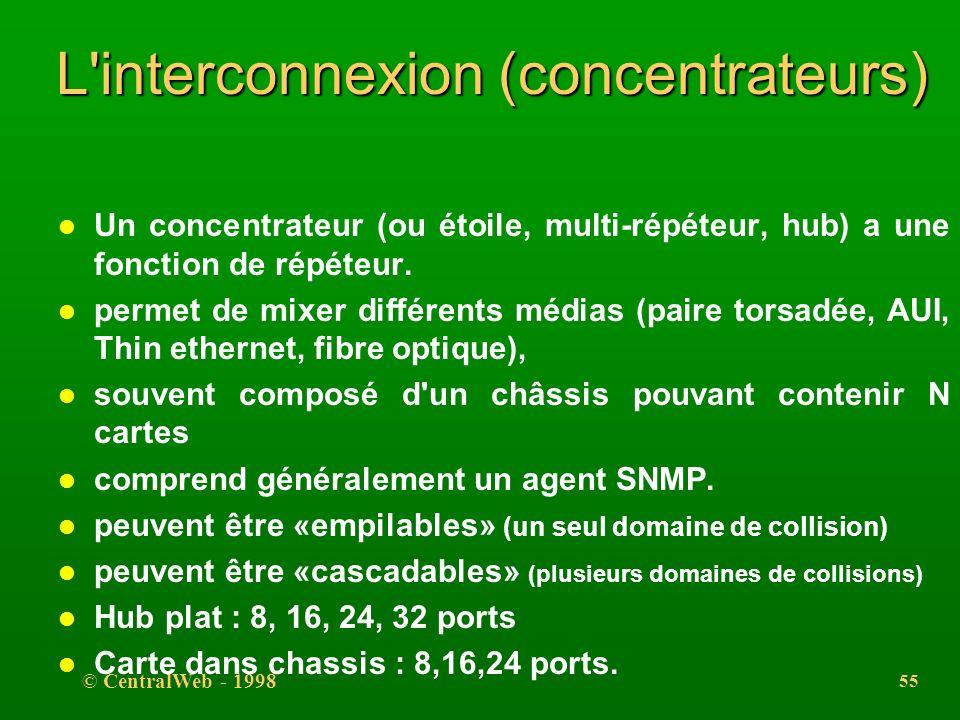 © CentralWeb - 1998 54 L'interconnexion (répéteurs) l indépendant du protocole (fonctionne au niveau bit, ne connaît pas la trame) et ne procède à auc