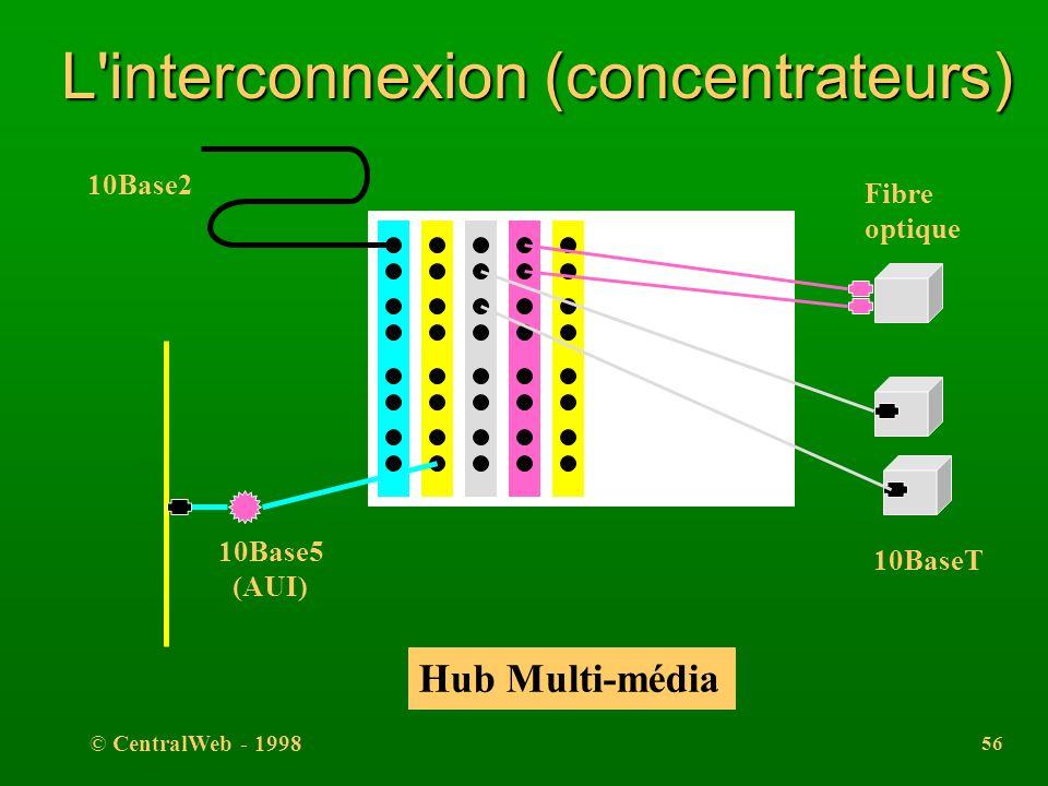 © CentralWeb - 1998 55 L'interconnexion (concentrateurs) l Un concentrateur (ou étoile, multi-répéteur, hub) a une fonction de répéteur. l permet de m