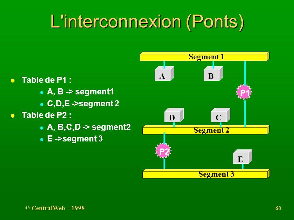 © CentralWeb - 1998 59 L'interconnexion (Ponts) l fonctionnent aujourd'hui en