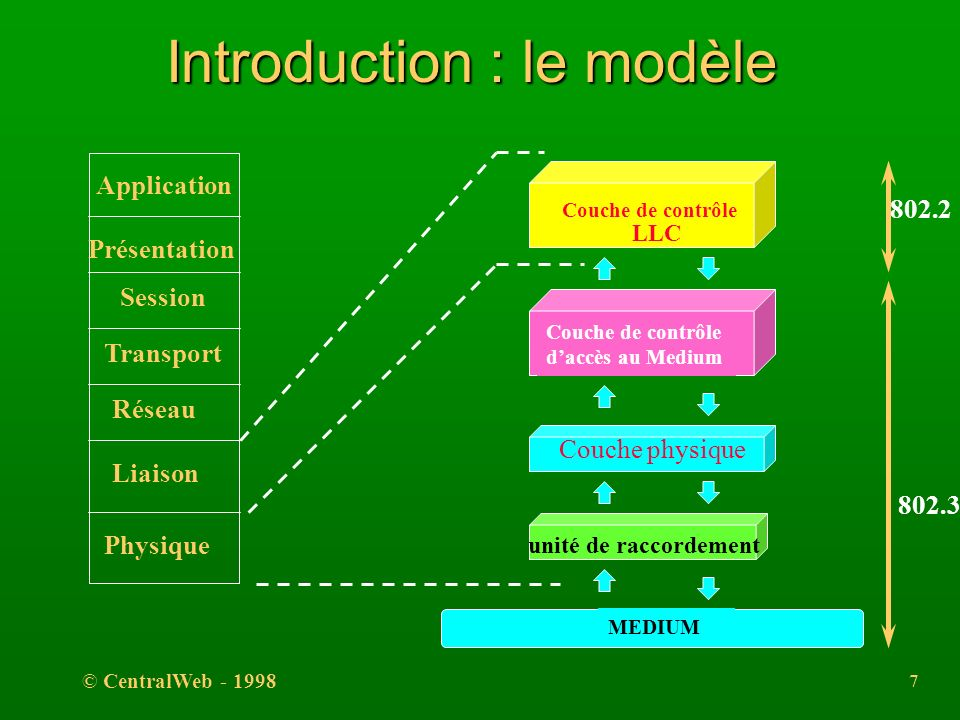 © CentralWeb - 1998 6 Introduction l Norme 802.3 l Développé à lorigine par le groupe DIX Conception originale de R. Metcalfe ( 1976 )