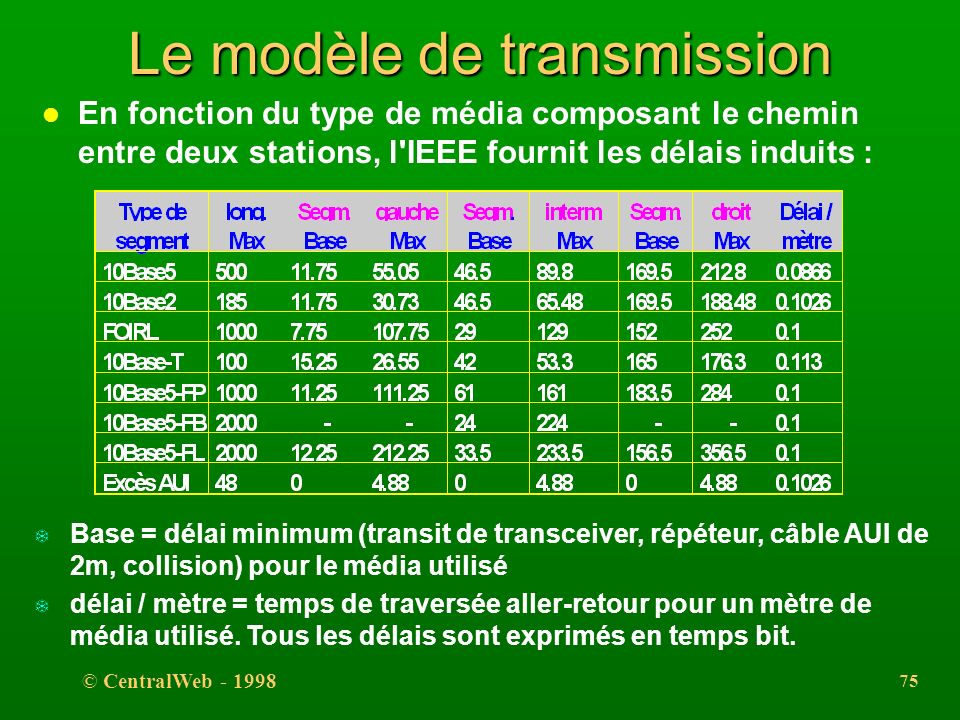 © CentralWeb - 1998 74 Le modèle de transmission l De manière à faciliter le calcul du RTD dans un environnement multi-supports, le modèle définit les