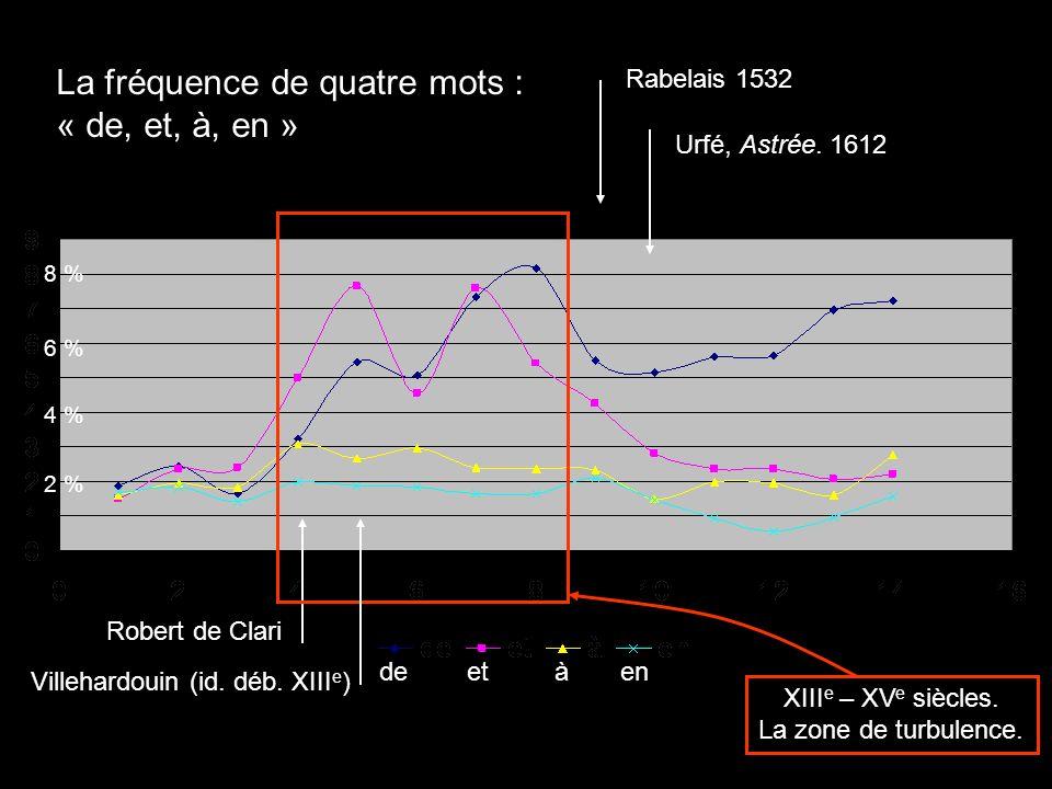 Robert de Clari Rabelais 1532 Urfé, Astrée. 1612 Villehardouin (id. déb. XIII e ) La fréquence de quatre mots : « de, et, à, en » XIII e – XV e siècle