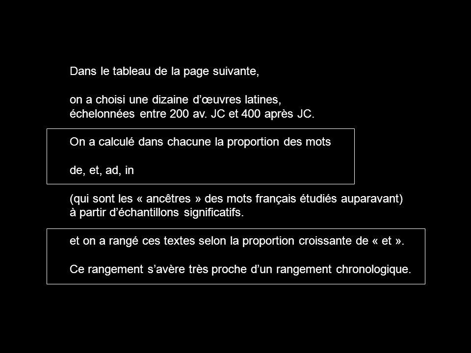 Dans le tableau de la page suivante, on a choisi une dizaine dœuvres latines, échelonnées entre 200 av. JC et 400 après JC. On a calculé dans chacune
