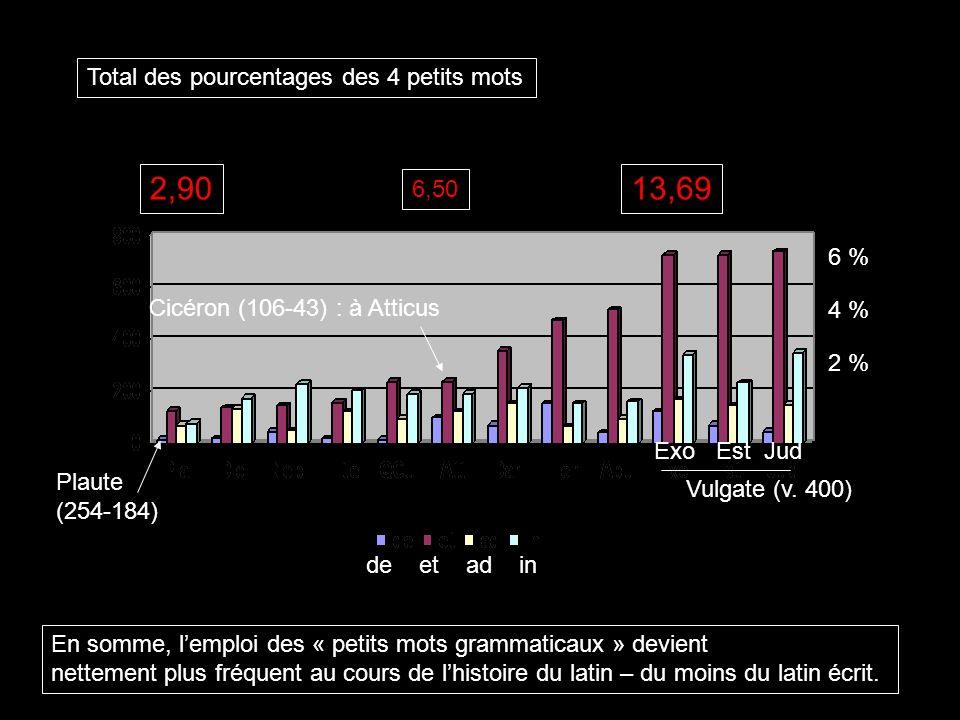 de et ad in Plaute (254-184) Cicéron (106-43) : à Atticus Vulgate (v. 400) Exo Est Jud 6 % 4 % 2 % Total des pourcentages des 4 petits mots 2,9013,69