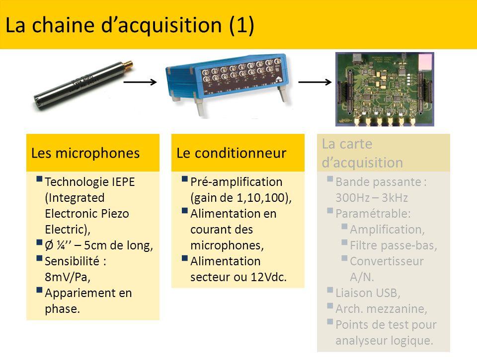 Bande passante : 300Hz – 3kHz Paramétrable: Amplification, Filtre passe-bas, Convertisseur A/N. Liaison USB, Arch. mezzanine, Points de test pour anal