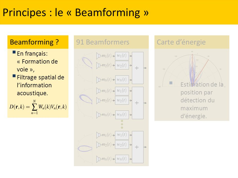 Principes : le « Beamforming » + + 91 Beamformers + En français: « Formation de voie », Filtrage spatial de linformation acoustique.