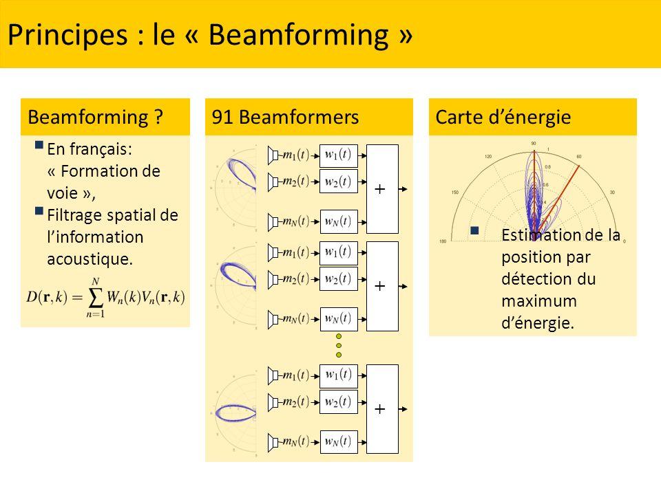 Principes : le « Beamforming » + + 91 Beamformers + En français: « Formation de voie », Filtrage spatial de linformation acoustique. Beamforming ?Cart