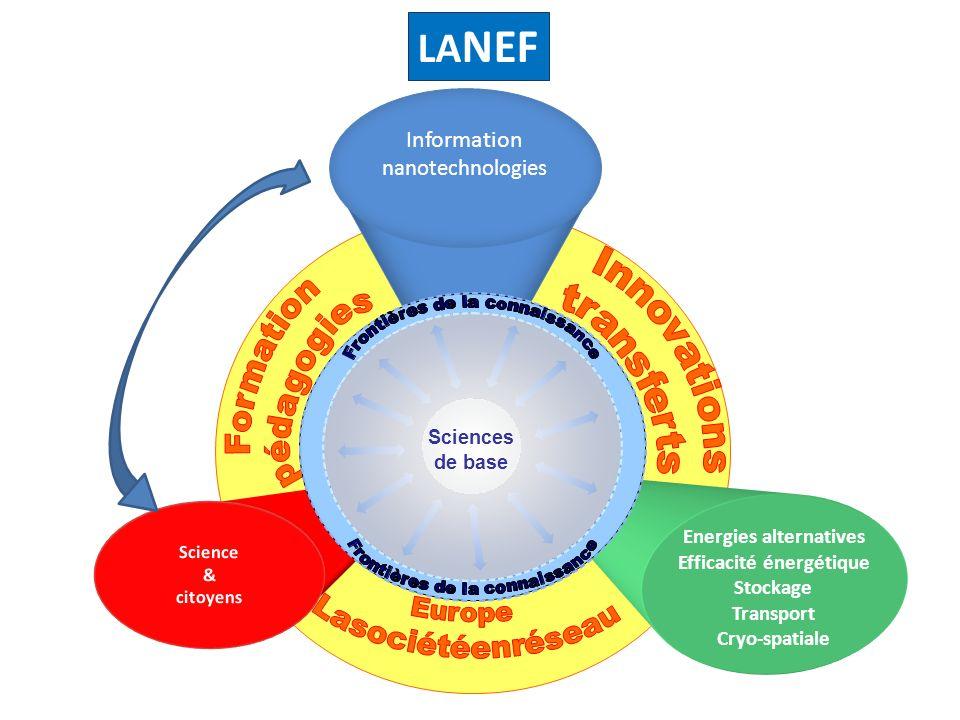 Zone recherche composante de la stratégie dintégration sur le site TGE LETI LITEN LA NEF