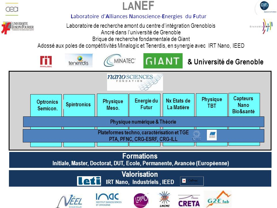 Information nanotechnologies Science & citoyens Energies alternatives Efficacité énergétique Stockage Transport Cryo-spatiale LA NEF Sciences de base