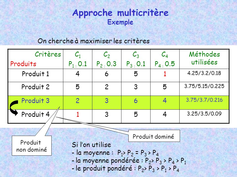 Approche multicritère Exemple Critères Produits C 1 P 1 : 0.1 C 2 P 2 : 0.3 C 3 P 3 : 0.1 C 4 P 4 : 0.5 Méthodes utilisées Produit 14651 4.25/3.2/0.18 Produit 25235 3.75/5.15/0.225 Produit 32364 3.75/3.7/0.216 Produit 41354 3.25/3.5/0.09 On cherche à maximiser les critères Si lon utilise - la moyenne : P 1 > P 2 = P 3 > P 4 - la moyenne pondérée : P 2 > P 3 > P 4 > P 1 - le produit pondéré : P 2 > P 3 > P 1 > P 4 Produit dominé Produit non dominé