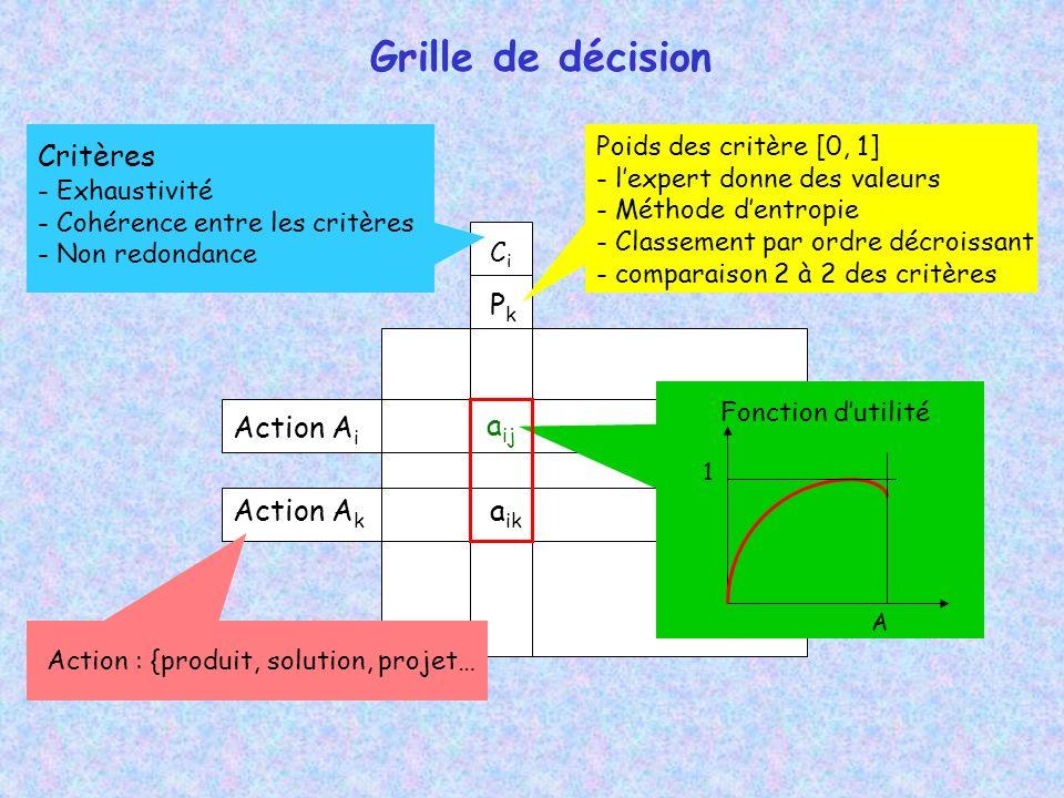 Grille de décision CiCi Action A i Action A k PkPk a ij a ik Poids des critère [0, 1] - lexpert donne des valeurs - Méthode dentropie - Classement par ordre décroissant - comparaison 2 à 2 des critères Critères - Exhaustivité - Cohérence entre les critères - Non redondance 1 A Fonction dutilité Action : {produit, solution, projet…