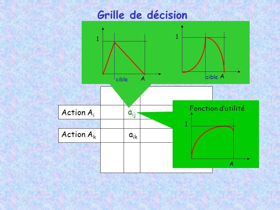 Grille de décision Action A i Action A k a ij a ik 1 A Fonction dutilité 1 A 1 A cible