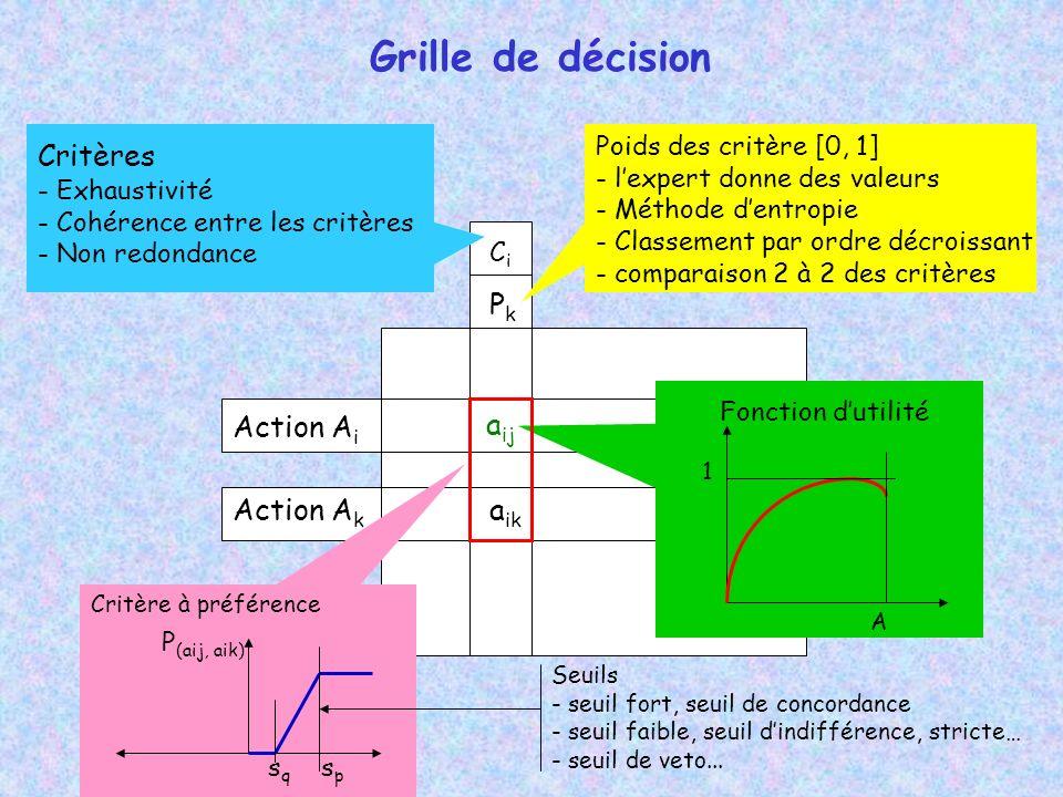Grille de décision CiCi Action A i Action A k PkPk a ij a ik Poids des critère [0, 1] - lexpert donne des valeurs - Méthode dentropie - Classement par ordre décroissant - comparaison 2 à 2 des critères Critères - Exhaustivité - Cohérence entre les critères - Non redondance 1 A Fonction dutilité P (aij, aik) spsp Seuils - seuil fort, seuil de concordance - seuil faible, seuil dindifférence, stricte… - seuil de veto...