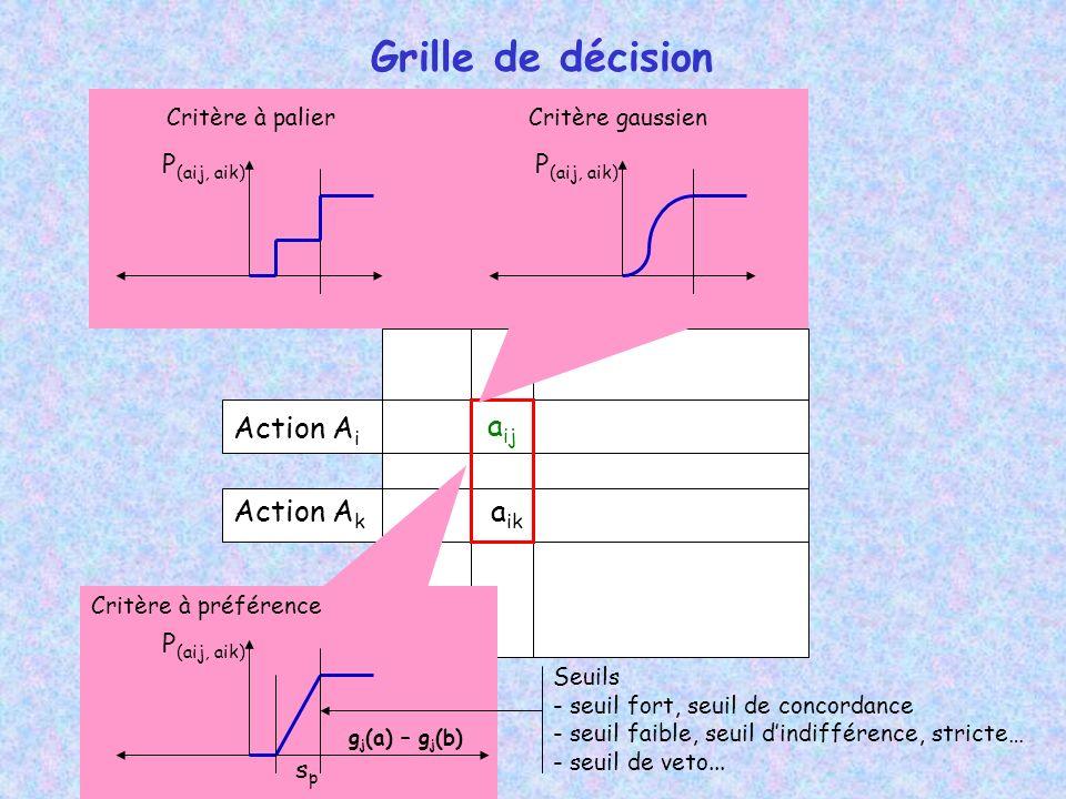 Grille de décision CiCi Action A i Action A k PkPk a ij a ik P (aij, aik) spsp Seuils - seuil fort, seuil de concordance - seuil faible, seuil dindifférence, stricte… - seuil de veto...