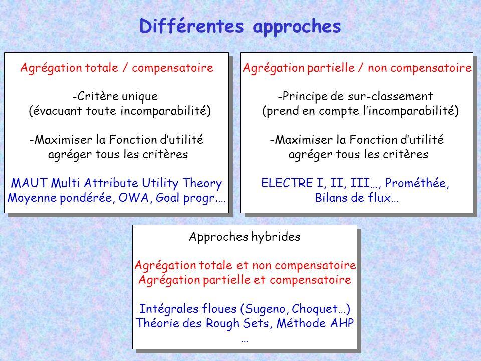 Différentes approches Agrégation totale / compensatoire -Critère unique (évacuant toute incomparabilité) -Maximiser la Fonction dutilité agréger tous