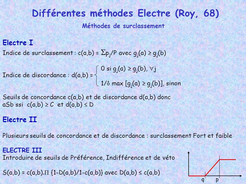 Différentes méthodes Electre (Roy, 68) Méthodes de surclassement Electre I Indice de surclassement : c(a,b) = p j /P avec g j (a) g j (b) Indice de discordance : d(a,b) = Seuils de concordance c(a,b) et de discordance d(a,b) donc aSb ssi c(a,b) C et d(a,b) D Electre II Plusieurs seuils de concordance et de discordance : surclassement Fort et faible ELECTRE III Introduire de seuils de Préférence, Indifférence et de véto S(a,b) = c(a,b).